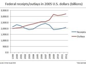 Budget Deficit Chart