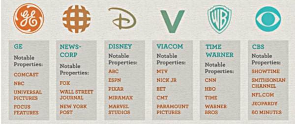 Six-Corporations_Control-Media