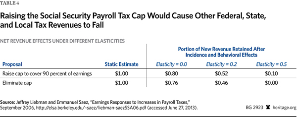 Social Security - Taxes to fall
