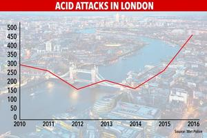 Acid Attacks in London