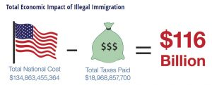 Cost of Illegal Immigration- FAIR 2017 Report