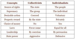 Collectivist vs Individualist