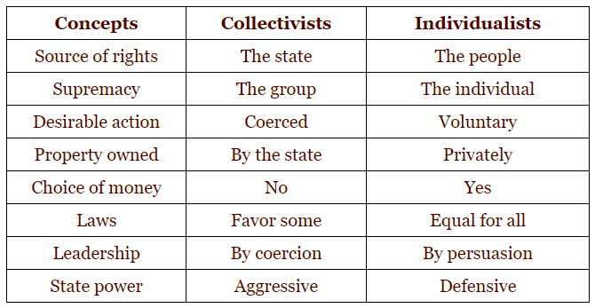 Collectivist vs Individualist